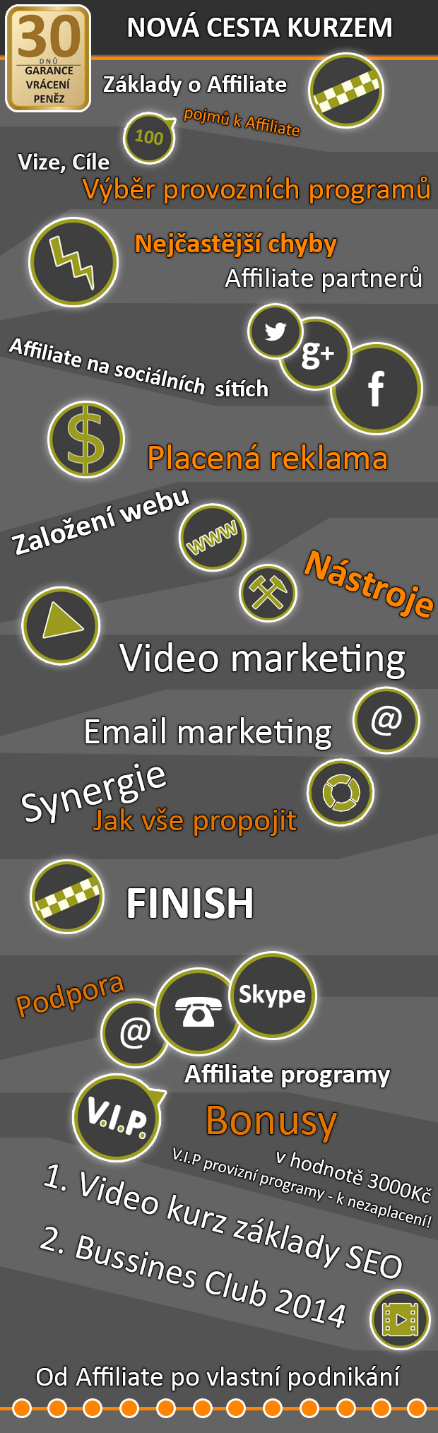 infografika affiliate kurz