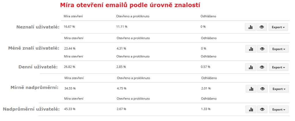 Míry otevření emailů