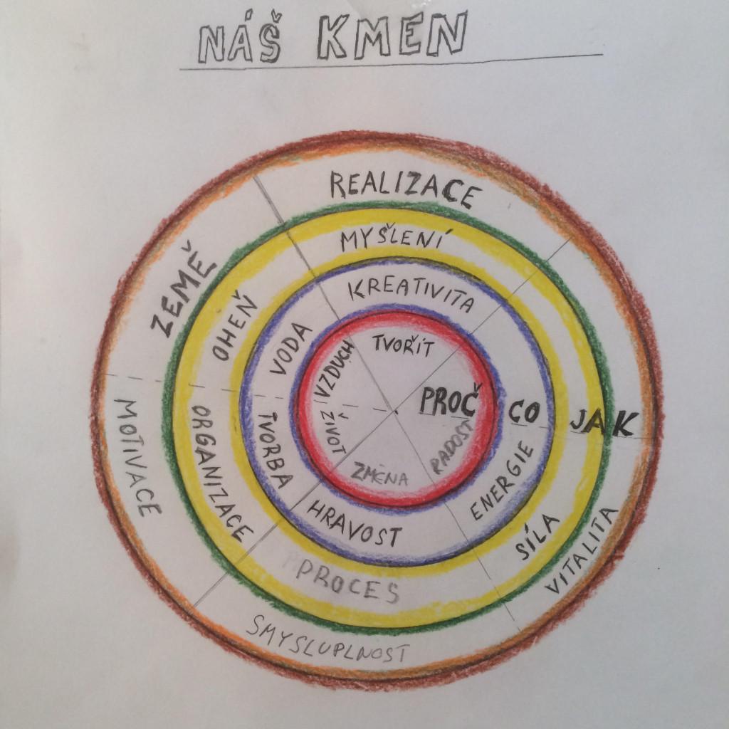 Kmenová struktura firmy